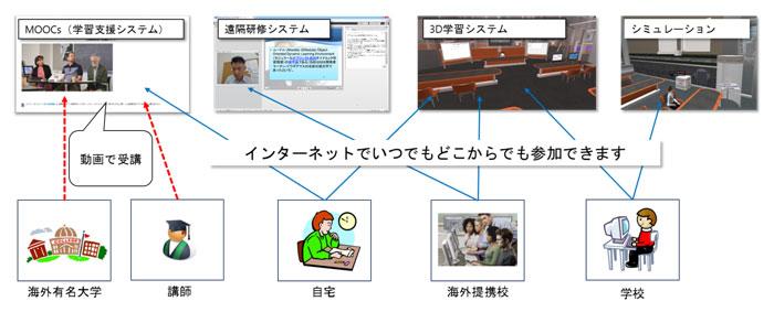 オープンムーク3Dシステム概要