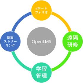 レゾナントオープンLMSの特徴